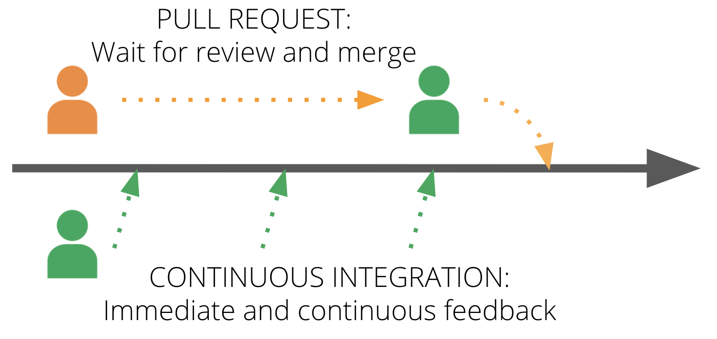 Figure 4: Delays in feedback with pull requests versus CI