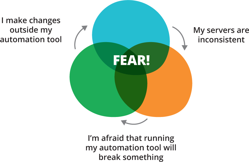 Automation fear spiral