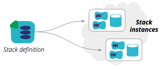 Multiple stack instances can be provisioned from a single stack definition